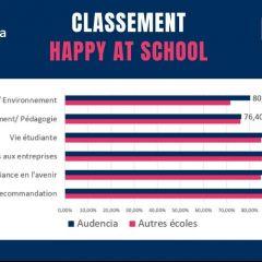 Audencia VS les écoles de commerce - Classement Happy At School
