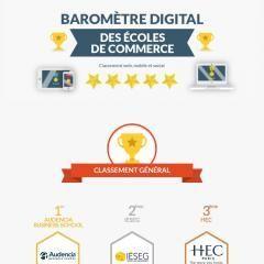 1ère au classement général du Baromètre Digital des écoles de commerce