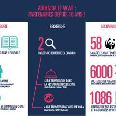 Audencia et le WWF France : 10 ans de partenariat et un renouvellement
