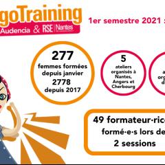 #NégoTraining : Bilan du 1er semestre 2021