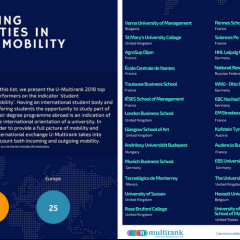 Audencia in the 'Top 25' universities for student mobility
