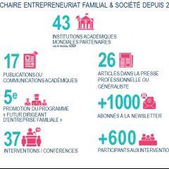 La chaire Entrepreneuriat Familial & Société en chiffres !
