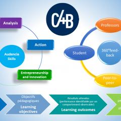 C4B : accompagner la pédagogie par compétences à Audencia